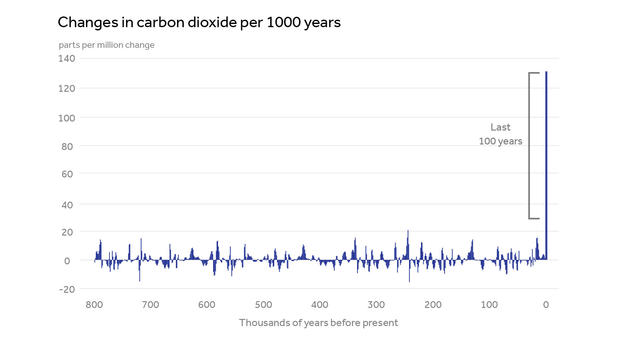 changes-in-co2-climate-central.jpg