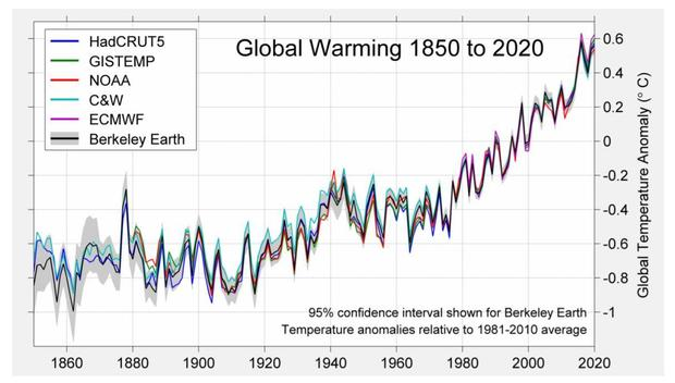 1850-2020-surface-temp-berkeley-earth-and-others.jpg