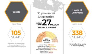 Infographic: All you need to know about the Canadian election