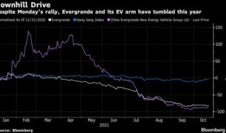 Evergrande EV unit soars after chairman prioritised that business