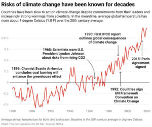 What to know about COP26 ahead of global climate summit